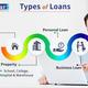 Loan Kumar